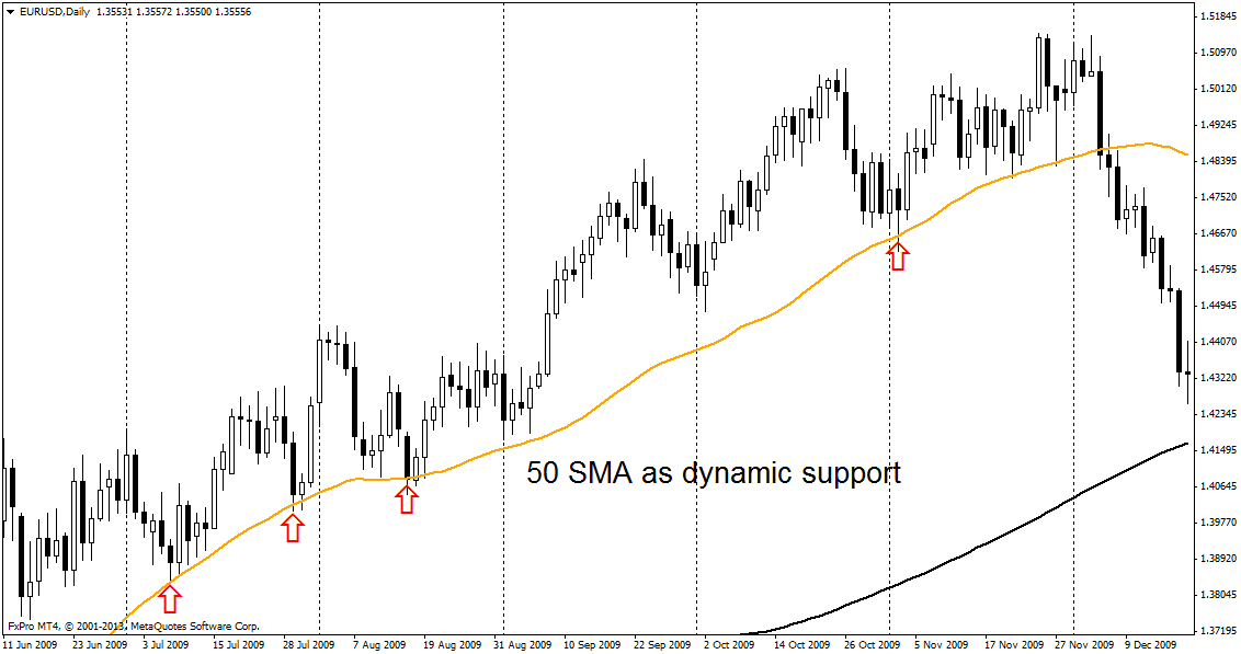 50sma-support