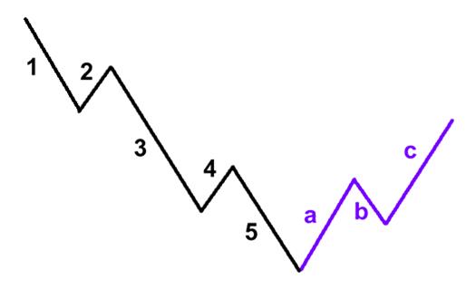 elliott-vlny-medvedi-trh