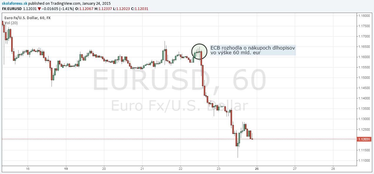 eur-usd-rozhodnutie-o-nakupoch
