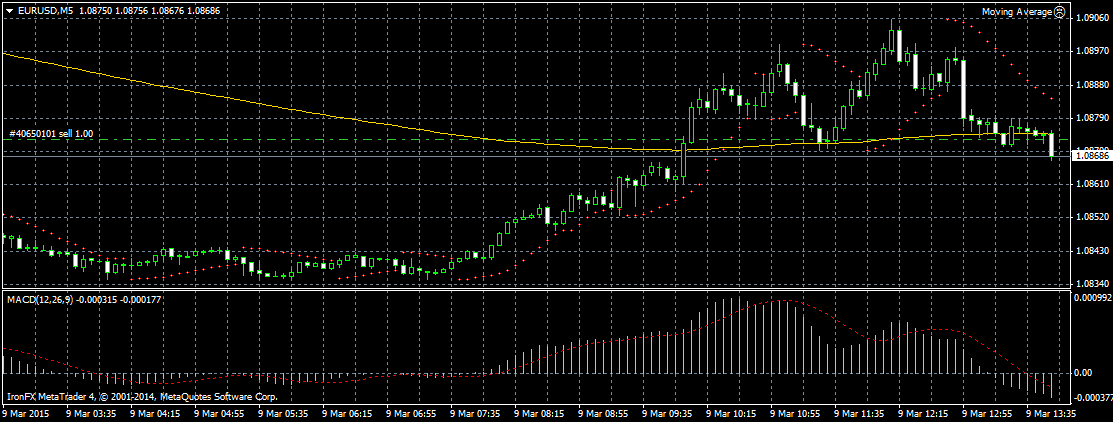 sell_eur_usd_1