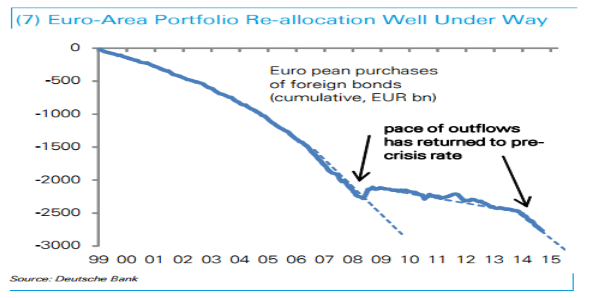 EUR allocation
