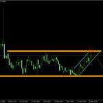 EUR/AUD – denný graf