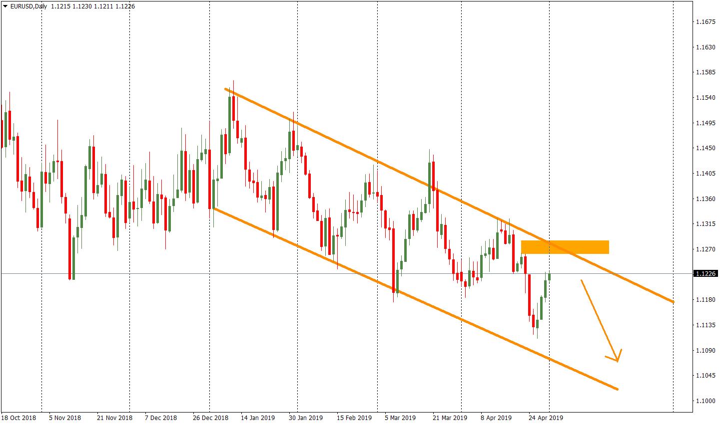 EUR/USD – klesajúci kanál